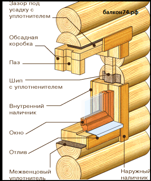 схема установка окна в деревянный дом